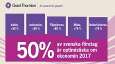 Göteborgsföretagarna tror på ett starkt 2017